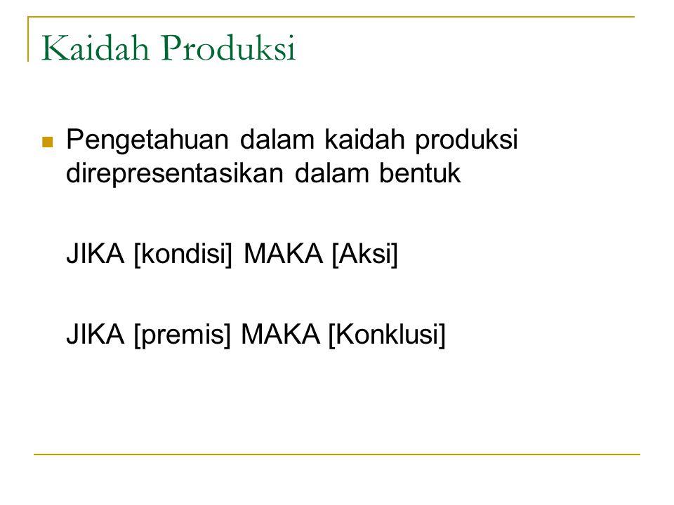 Kaidah Produksi Pengetahuan dalam kaidah produksi direpresentasikan dalam bentuk. JIKA [kondisi] MAKA [Aksi]